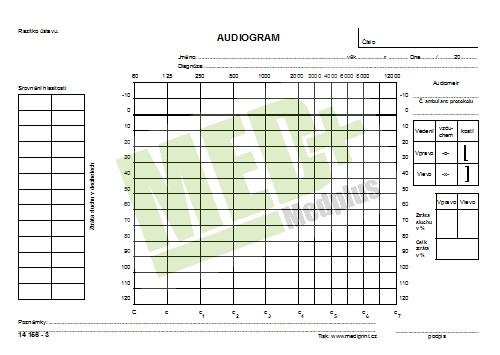 Audiogram NCR A5